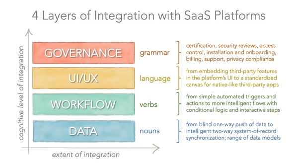 Not all integrations are created equal: 4 layers of app integrations with SaaS platforms - Chief Marketing Technologist