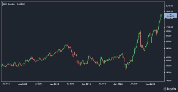 Lumber prices last 5 years