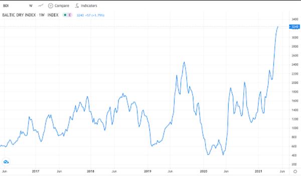 Baltic Dry Index (BDI) last 5 years