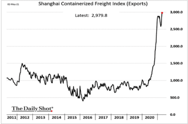 Shanghai Containerized Freight Index (Exports) last 10 years