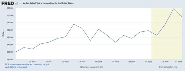 Median US home sales last 5 years