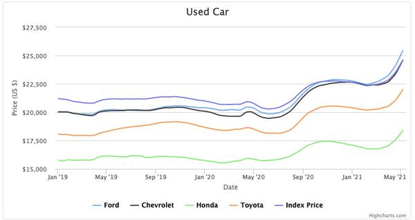Used Car prices since Jan'19 (source: cargurus.com)