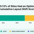 We Analyzed 208K Webpages. Here's What We Learned About Core Web Vitals and UX