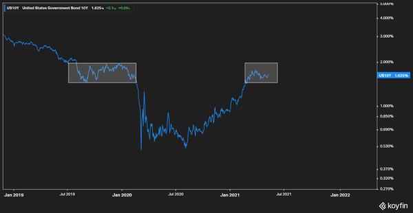 US 10-year bond yield
