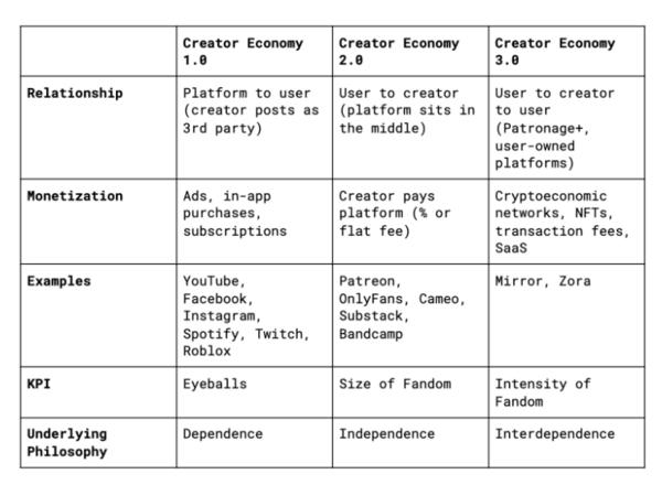 创作者经济1、2、3
