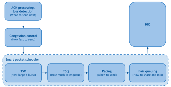 Optimizing web servers for high throughput and low latency - Dropbox