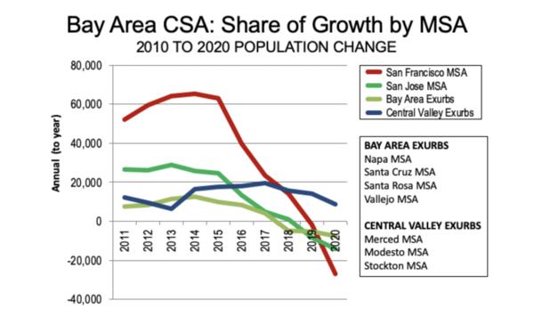 Derived from U.S. Census Bureau population estimates