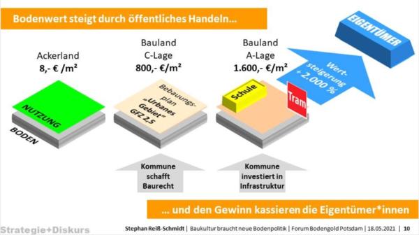 Aus einer Präsentation von Stephan Reiß-Schmidt, DASL