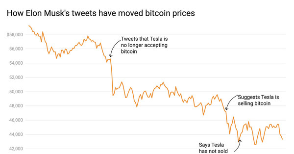 Chart: How bitcoin prices move with Elon Musk's tweets