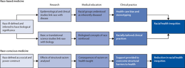 From race-based to race-conscious medicine: how anti-racist uprisings call us to act - The Lancet