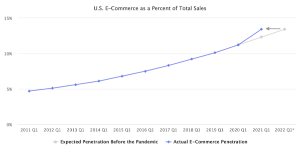 Two Years of eCommerce Growth in 1 Year (MarketplacePulse)