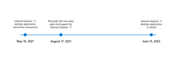 IE support timeline