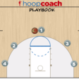 Simple Five Out Pass and Cut Offense