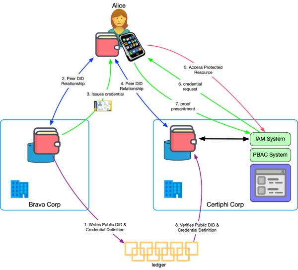 Multi-Party Credential-Based Authn Pattern