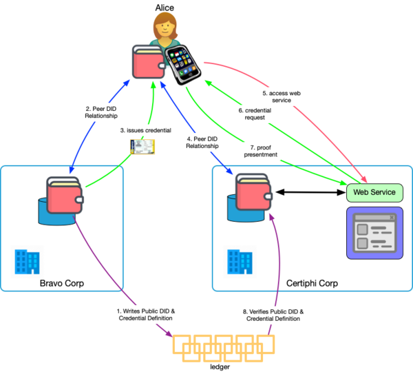 Credential-Based Data Transfer Pattern