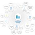Write batch size, data integration unit, and degree of copy parallelism in Azure Data Factory for Dynamics 365 Dataset – Nishant Rana's Weblog