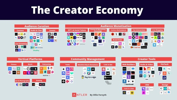 The ultimate guide to the creator economy