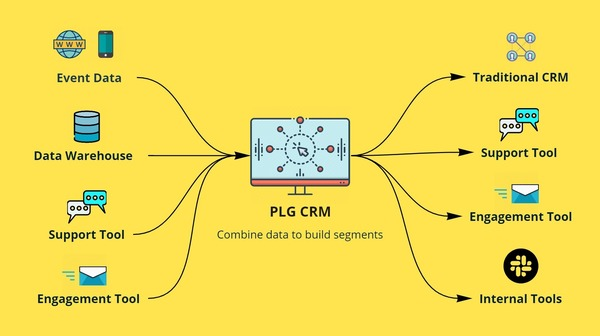 How data moves through a PLG CRM