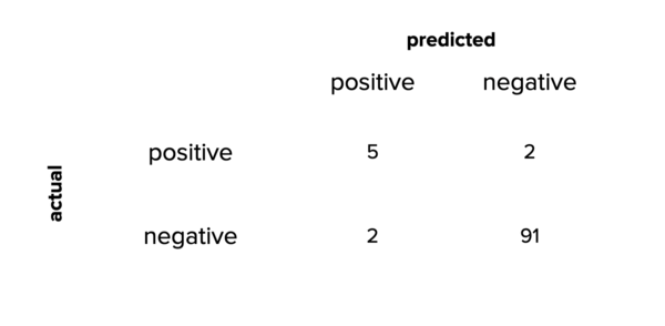 The confusion matrix for our hypothetical example.