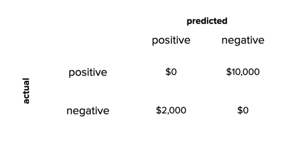 The same confusion matrix, but looking at cost instead of number of mistakes.