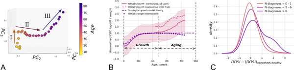 Progressive loss of resilience and predicts human lifespan limit   Nature Communications