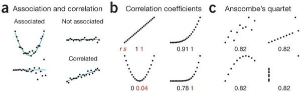 Association, correlation and causation | Nature Methods