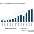 Female founders and investors are shaking up venture capital | WEF