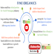 What's Wrong with Fine Organics? – Sadhan