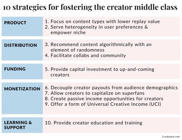 培养创作者中间层的 10 种策略
