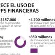 La población no bancarizada cayó 8% debido al aumento de aplicaciones financieras