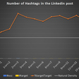 How Many Hashtags Should You Put In Your LinkedIn Posts?