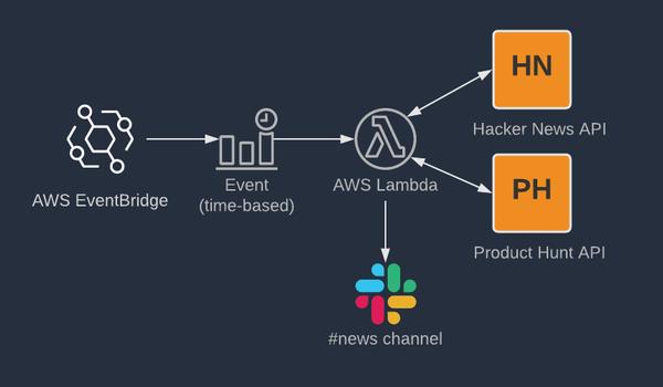 How to Create a Slack News Bot Using AWS Lambda and Terraform