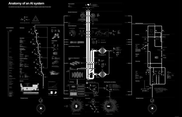 Anatomy of an IA System