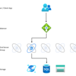 Improving bulk Dataverse performance with EnableAffinityCookie - Mark Carrington
