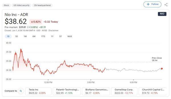 Citi upgrades NIO to Buy, raises price target to $58.3 - CnEVPost