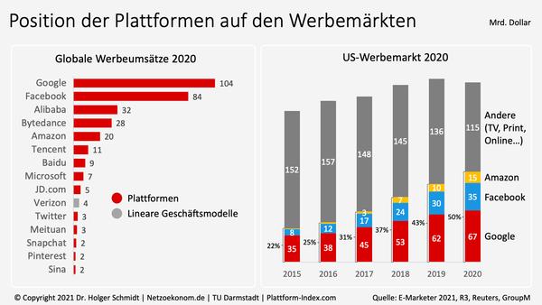 Plattformen erhöhen Anteil an Werbemärkten