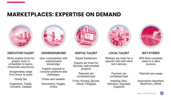 Snapshot of Talent Marketplaces