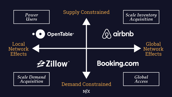 Growth Frameworks For Your Marketplace