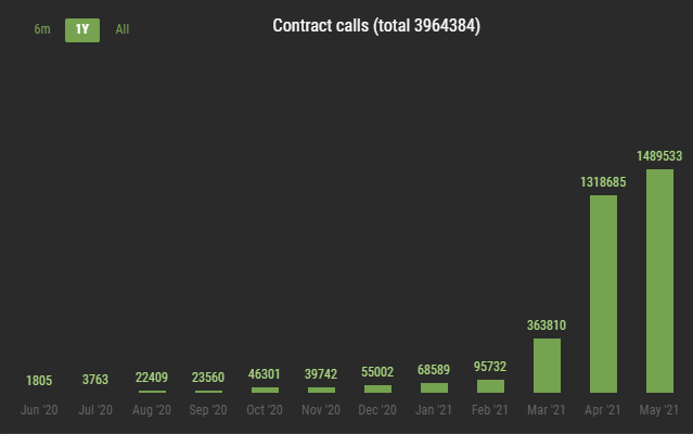 Over 1.48 million contracts calls for the month of May