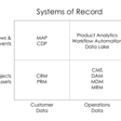 A 2x2 view of systems of record in martech - Chief Marketing Technologist