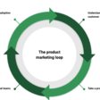 4 Components of the Product Marketing Loop