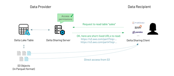 Databricks   Introducing Delta Sharing: an Open Protocol for Secure Data Sharing
