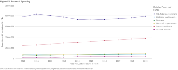 All higher Education R&D spending, 2010 - 2019