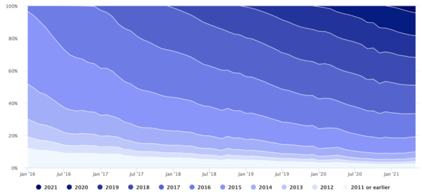 Volume on Amazon.com by Seller Age Cohort [Marketplace Pulse]
