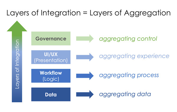 Aggregation Theory applied to martech stacks