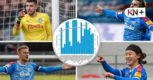 KSV-Saisonzeugnis: Torwart Ioannis Gelios ist Holstein Kiels Notenbester