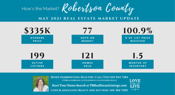 How's the Market? Robertson County Real Estate Statistics for May 2021 | Tennessee Real Estate Listings