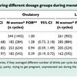 Heavy drinking in any phase of the menstrual cycle was found to significantly reduce the chances conceiving, confirming official advice