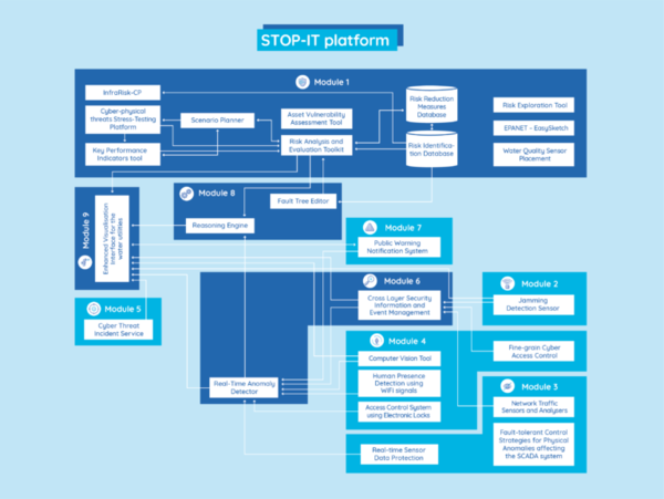 How can you protect your water infrastructure? The STOP-IT platform is here