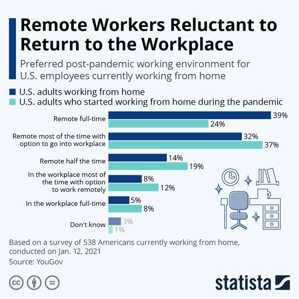 Remote workers still reluctant to return to the workplace | World Economic Forum